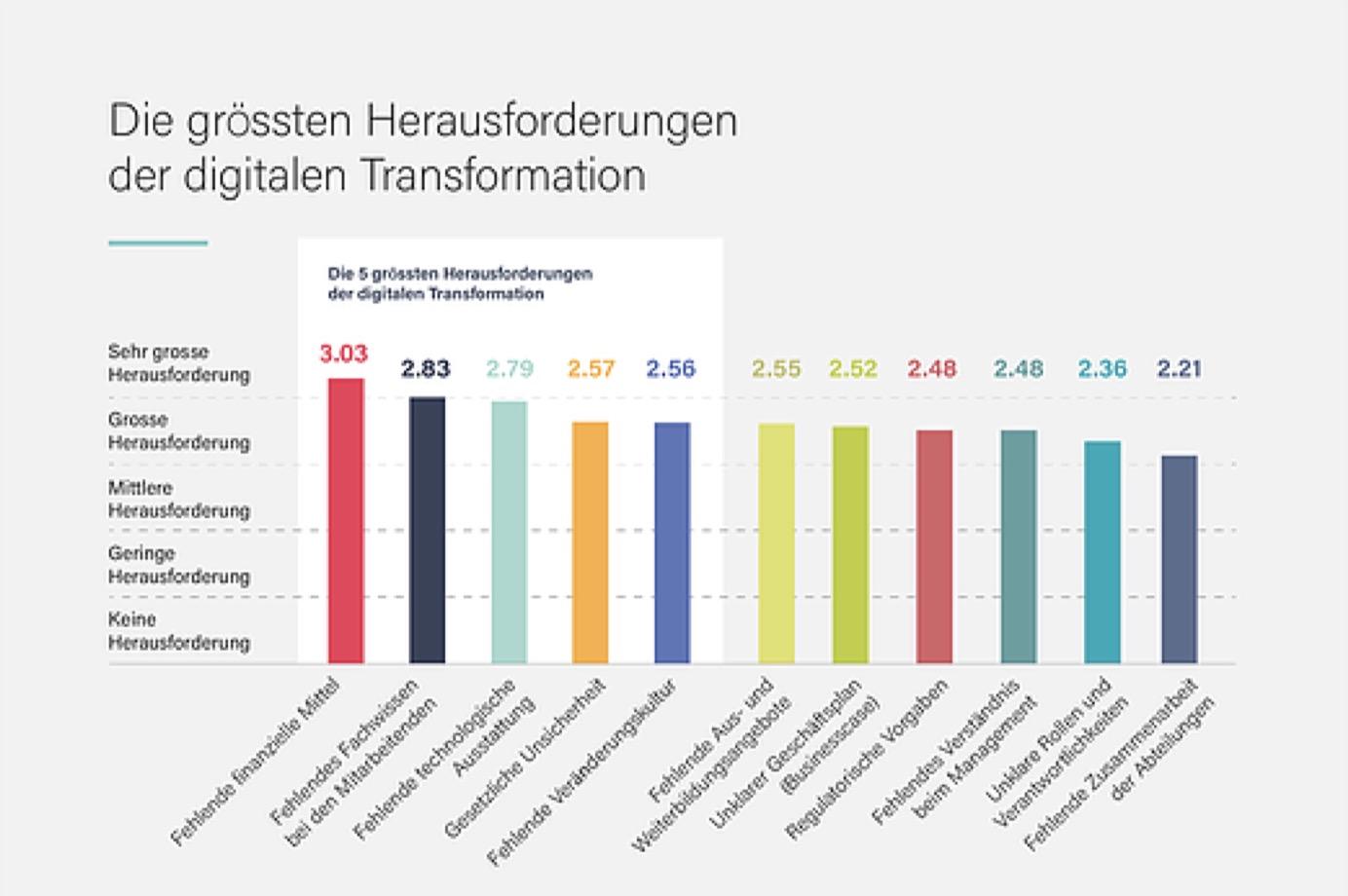 Herausforderungen digitale Transformation